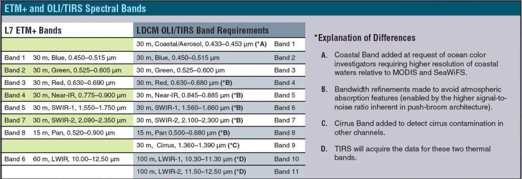 Daftar Band Citra Satelit Landsat 8